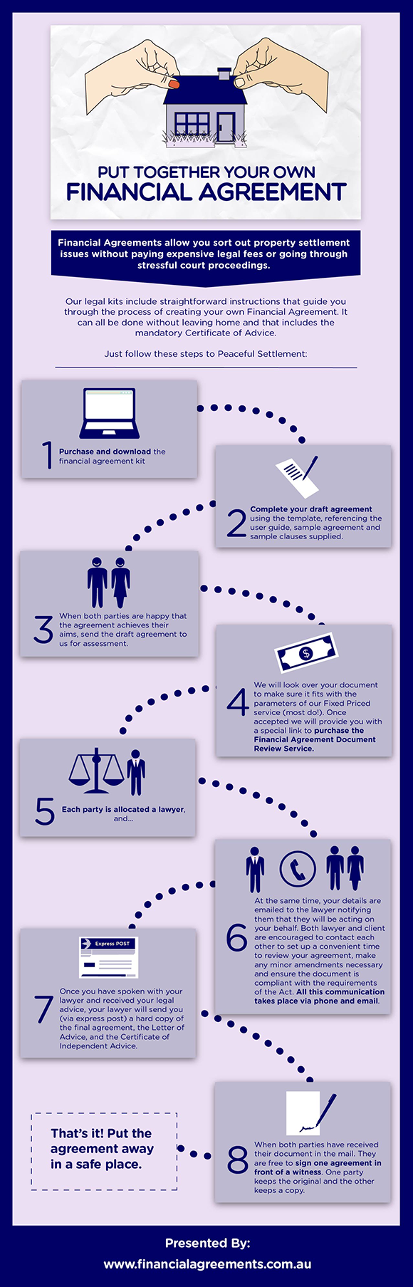 Financial Agreements - step by step