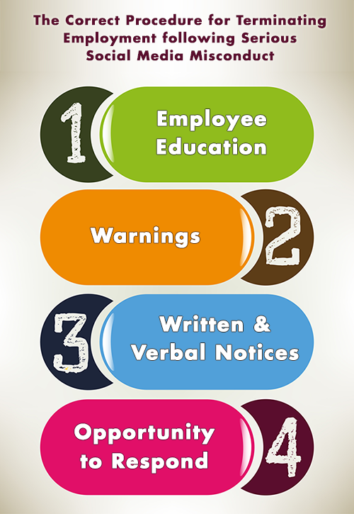 Correct steps for employee termination