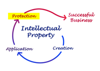 Protect IP Intellectual Property