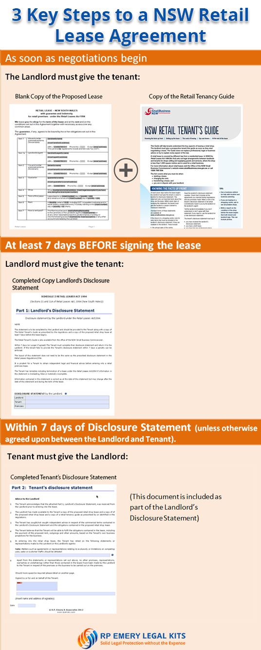 Retail LEase Timeline