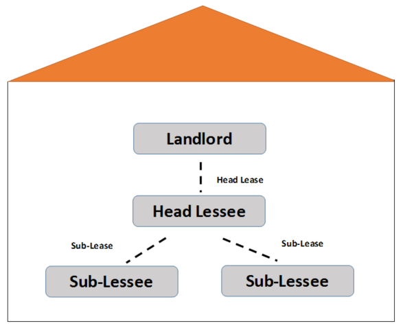 Sublease diagram